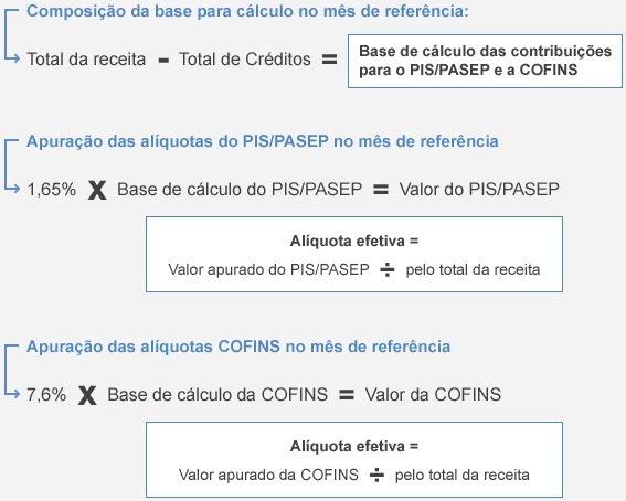 Calculo de PIS/COFINS